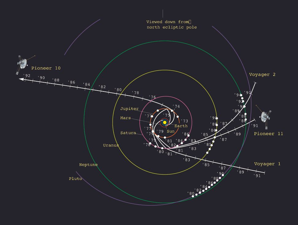 A drwaing showing the trajectories<br /> of Pioneer 10 and 11 as well as<br /> Voyager 1 and 2 on their varied<br /> routes out of the Solar System.<br /> Image credit: NASA&nbsp;&nbsp;&nbsp;&nbsp;&nbsp;&nbsp; <br /> <a href='http://www.nasa.gov/centers/ames/images/content/739459main_ACD97-0036-2.jpg' class='bbc_url' title='External link' rel='nofollow external'>Click for full resolution</a>